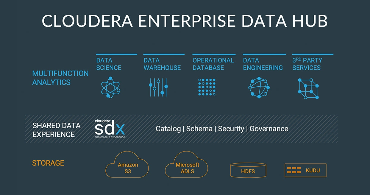 Cloudera Enterprise Data Hub Diagram